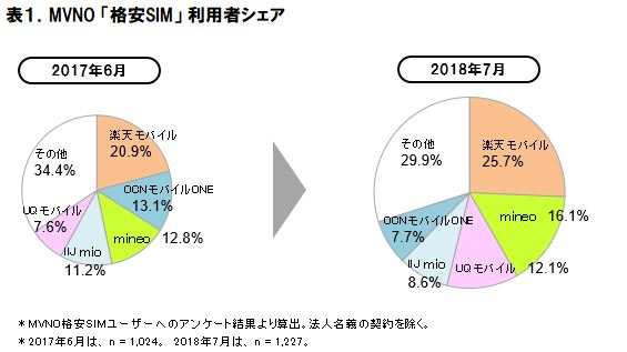 格安SIM利用シェア_ICT総研
